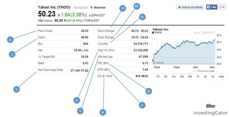 Yahoo data table